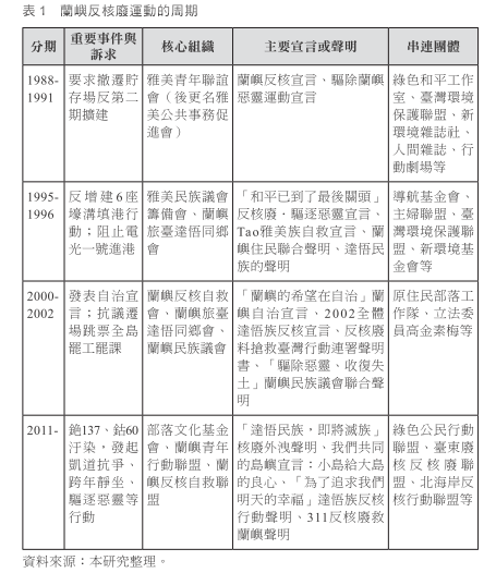 學者黃淑鈴整理之蘭嶼反核廢運動歷史(2015)