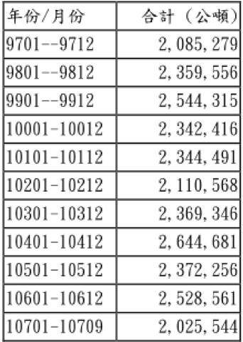 資料來源:台灣區植物油製煉工業同業公會(圖/截自台灣事實查核中心)